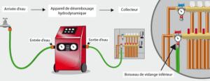 desembouage radiateurs Belgique